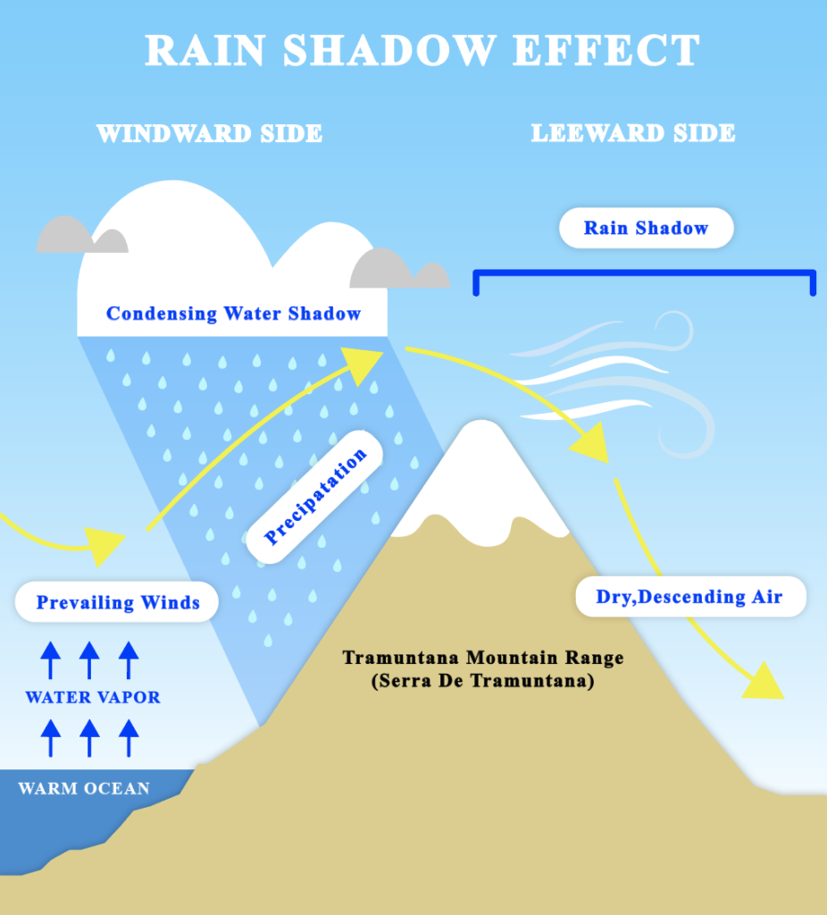 Tramuntana mountain range - Rain Shadow Effect