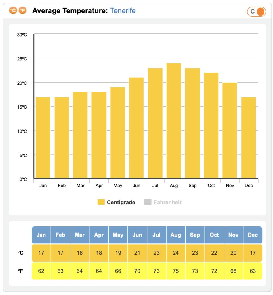 Tenerife Average Temperature annual averages