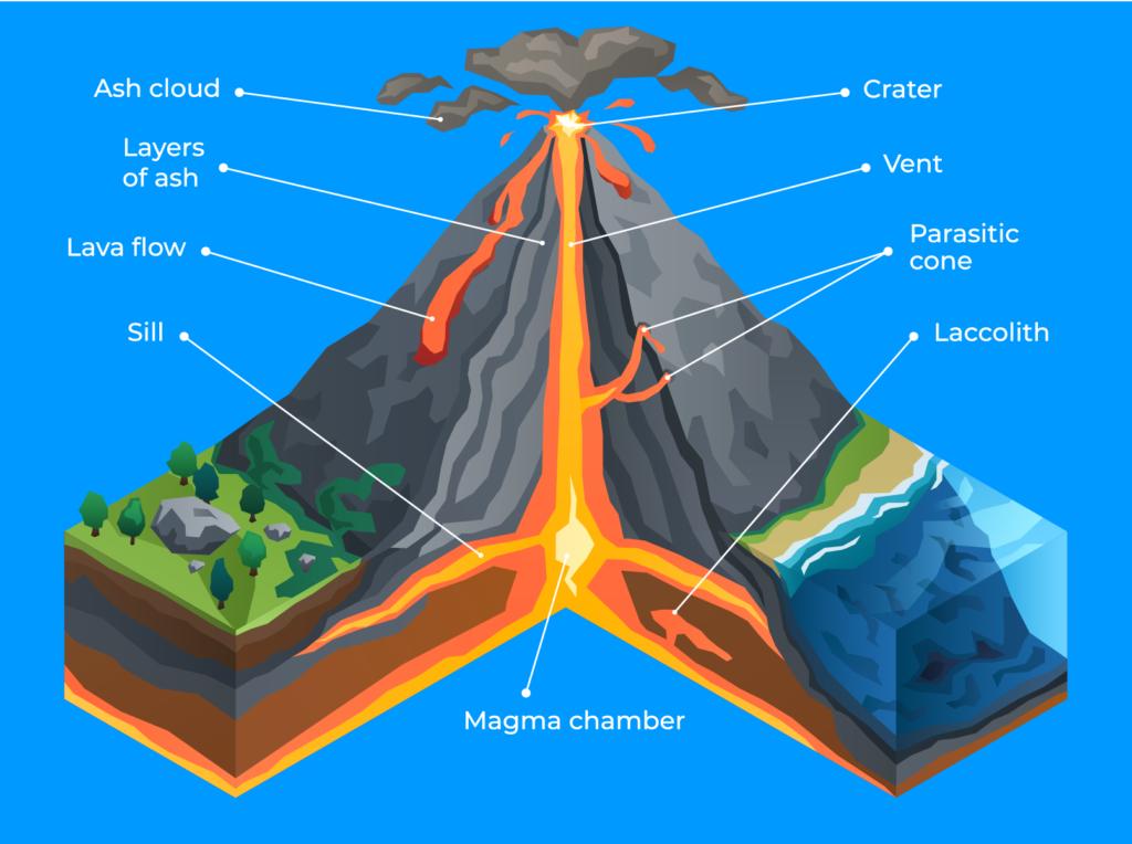 Volcanic effect Diagram