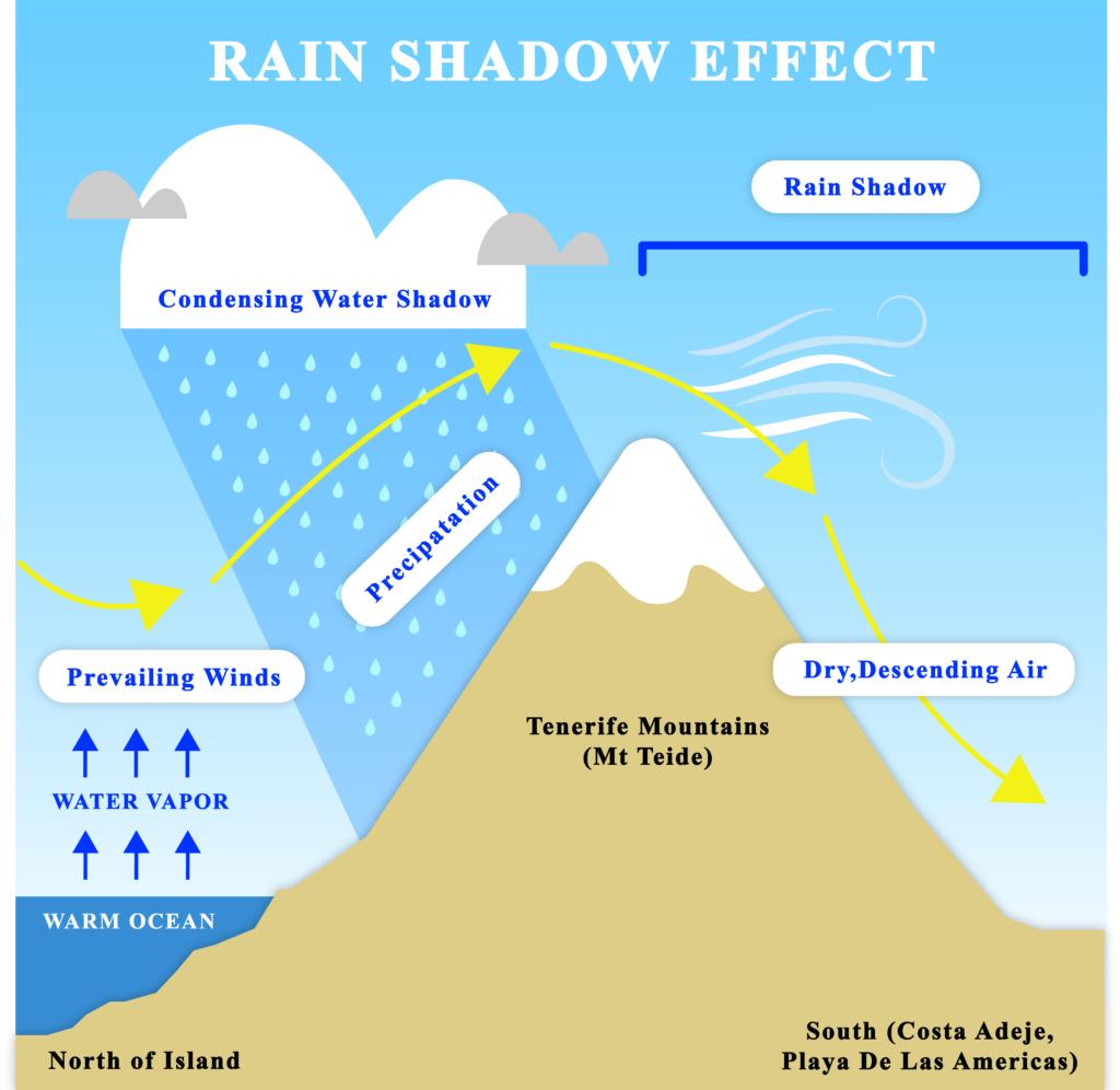 Rainshadow Effect Diagram - Tenerife